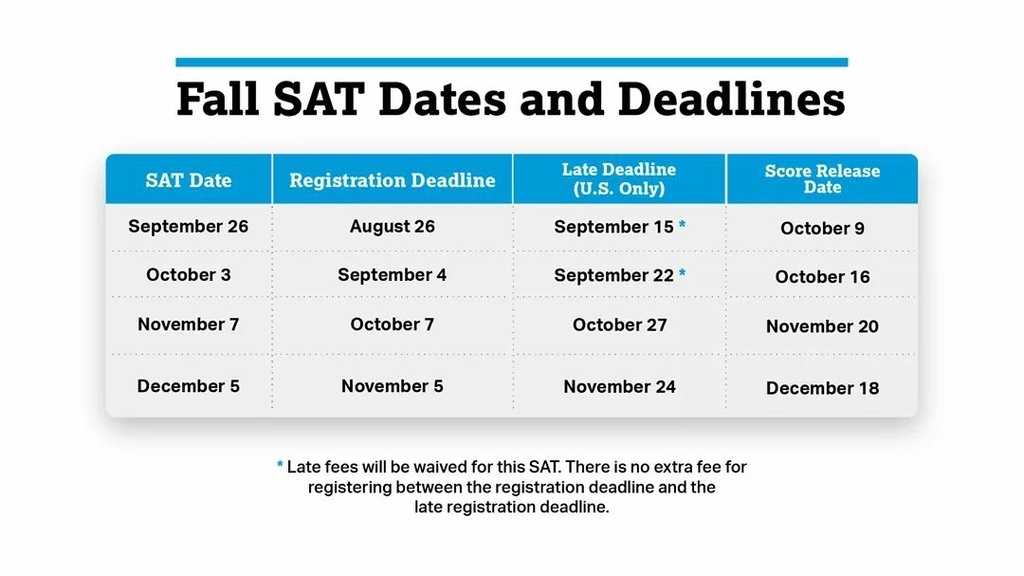 fall SAT Dates & Deadlines